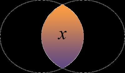 conjunción lógica en teoría de conjuntos