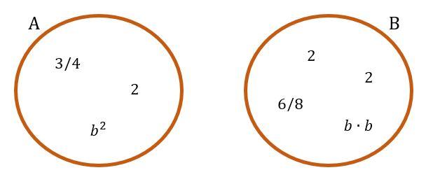 Conjuntos A = [3/4, 2, b^2] y B = [6/8, 2, 2, b*b]
