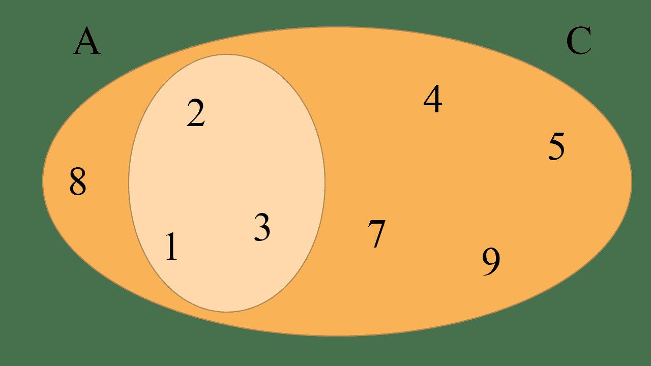"""Diagramas de Venn de dos conjuntos A y C tal que A esta incluido en C y """"A = {1, 2, 3}"""" y """"C = {1, 2, 3, 4, 5, 7, 8, 9}"""""""
