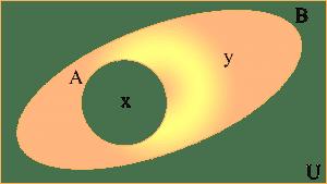Digrama de Venn del complemento de A respecto a B