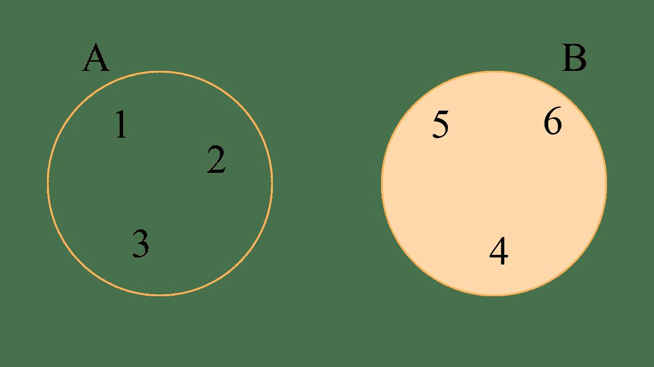 Diagrama de Venn de la diferencia de conjuntos de B y A tal que B = {4, 5, 6} y A = {1, 2, 3}