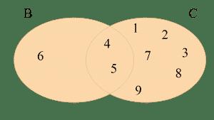 Diagramas de Venn de dos conjuntos B y C tal que B = {4, 5, 6} y C = {1, 2, 3, 4, 5, 7, 8, 9}