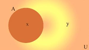 Diagrama de Venn del complemento del conjunto a respecto al conjunto universo.
