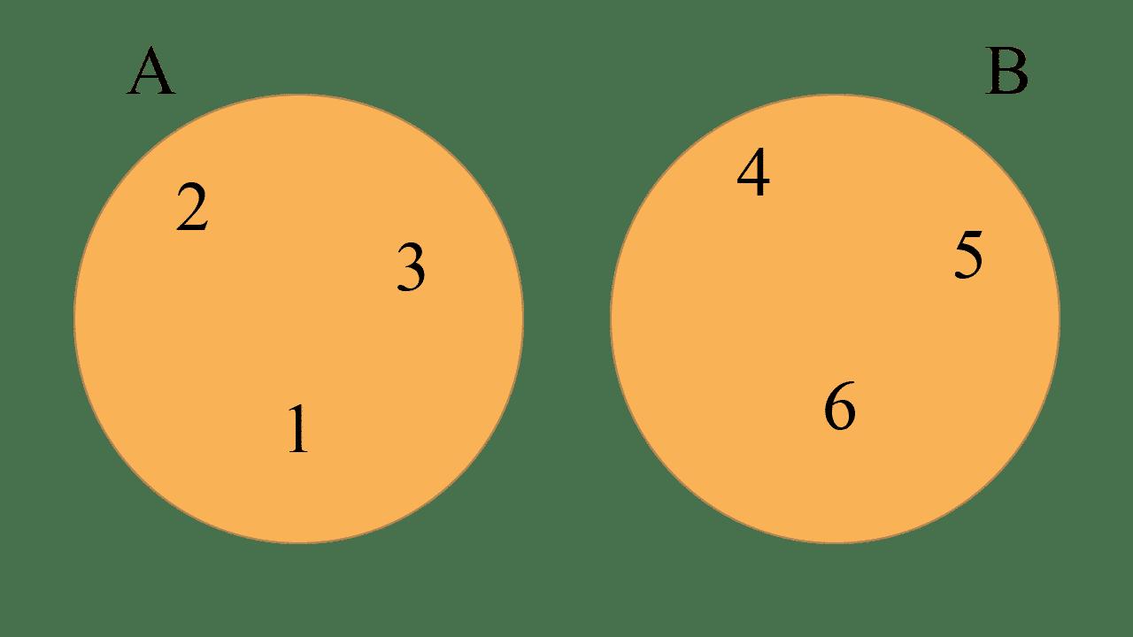 Diagramas de Venn de los conjuntos A = {1, 2, 3} y B = {4, 5, 6}