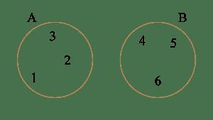 el conjunto A tiene los elementos 1, 2 y 3, y el conjunto B tiene los elementos 4, 5 y 6.