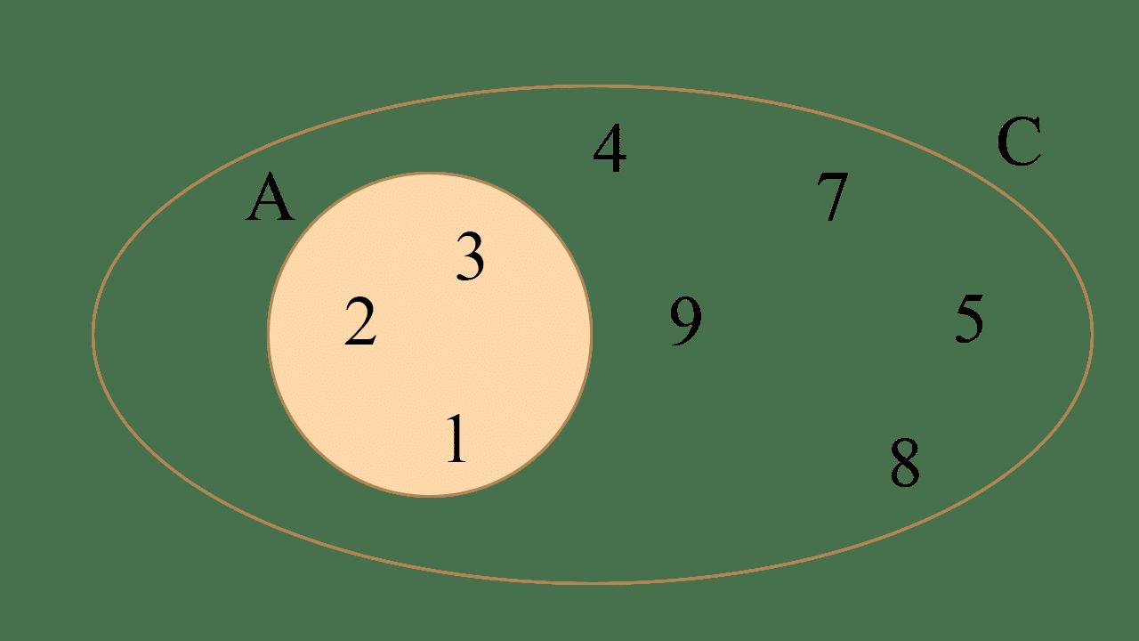 Diagramas de Venn de la interseccion de los conjuntos A = {1, 2, 3} y C = {4, 5, 7, 8, 9}