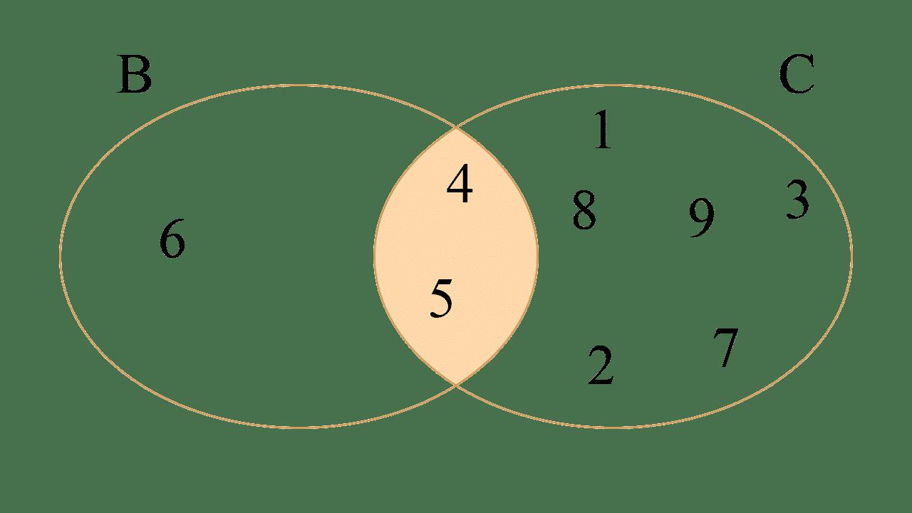 el conjunto B tiene los elementos 4, 5 y 6, y el conjunto C tiene los elementos 1, 2, 3, 4, 5, 7, 8, y 9.