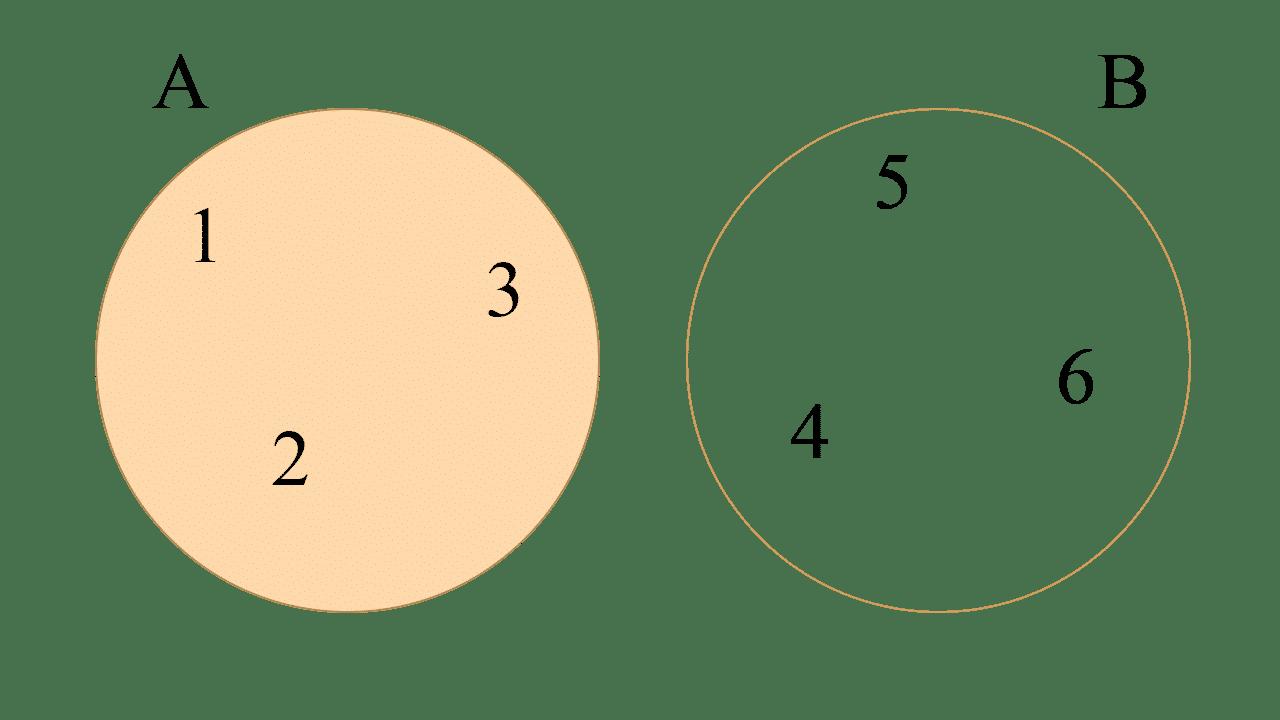 Diagrama de Venn de la diferencia de los conjuntos A = {1, 2, 3} y B = {4, 5, 6}
