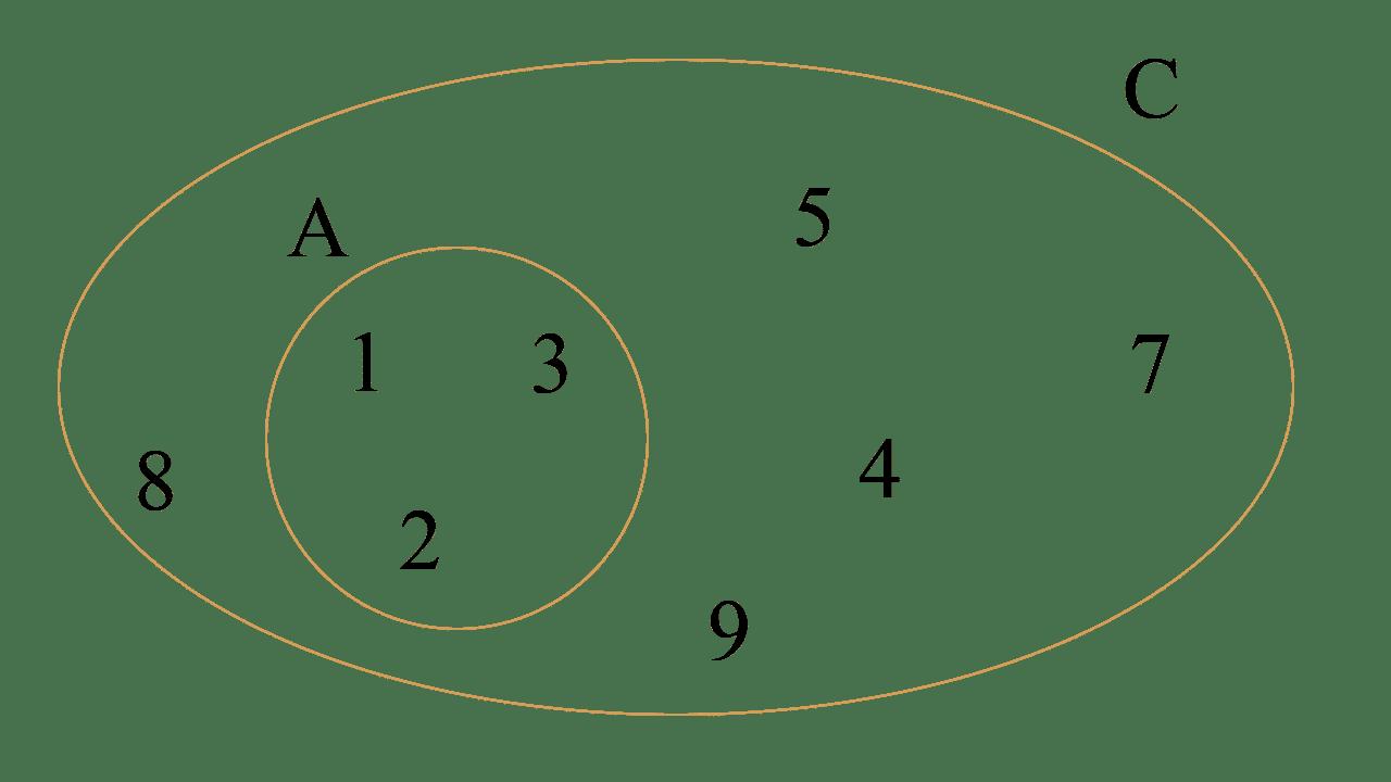 Diagramas de Venn de la diferencia de los conjuntos A = {1, 2, 3} y C = {4, 5, 7, 8, 9}