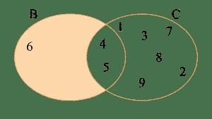 Diagrama de Venn de la diferencia de los conjuntos B = {4, 5, 6} y C = {1, 2, 3, 4, 5, 7, 8, 9}