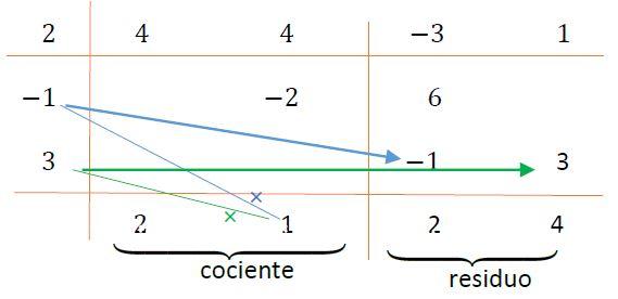 Cuarto esquema del método de horner para la división
