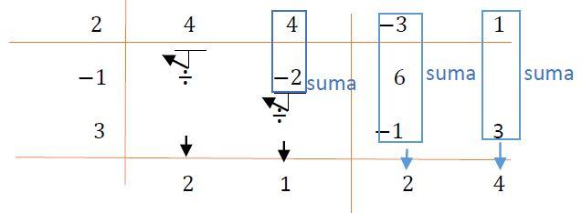 Quinto esquema del método de Horner para la división