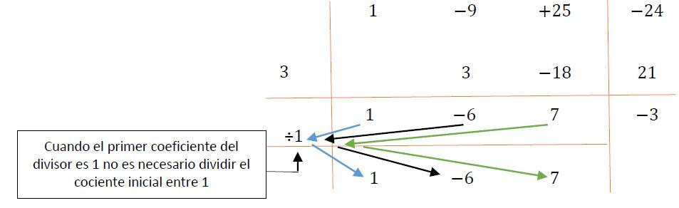 Ejemplo del esquema de Rufini 3
