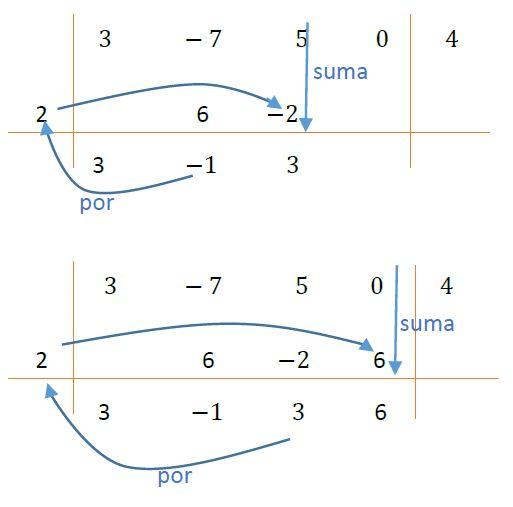 Ejemplo del esquema de Rufini 2
