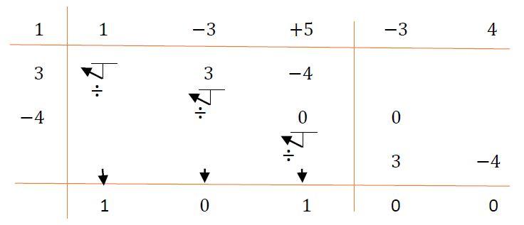 Segundo ejemplo del método de Horner para la división