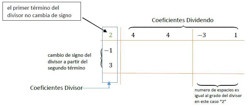 Primer esquema del método de Horner para la división
