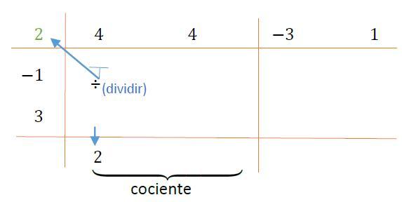 segundo esquema del método de Horner para la división