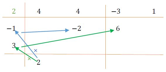 Tercer esquema del método de Horner para la división