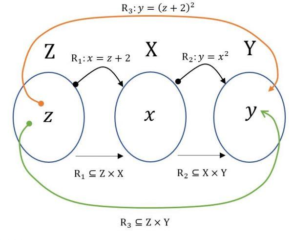 Diagrama sagital de composición de relaciones binarias