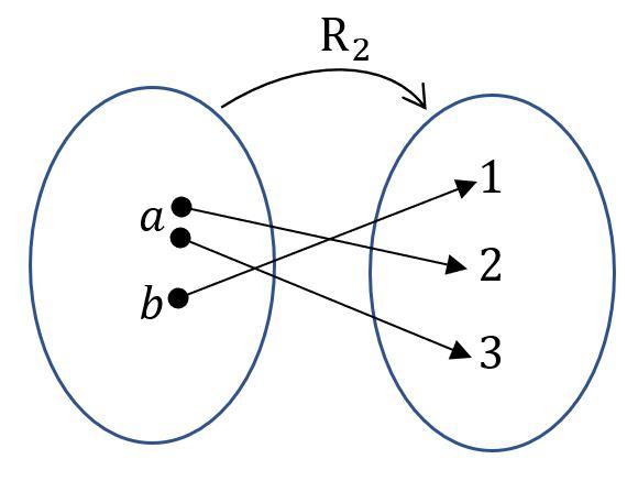 Diagrama de la Relación binaria R_2