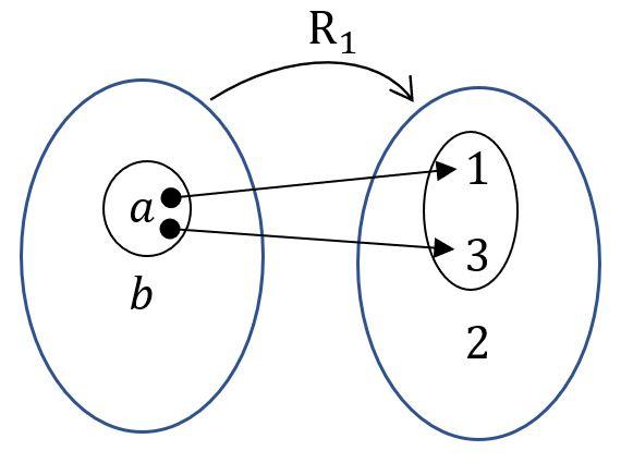 diagrama de la relación binaria R_1