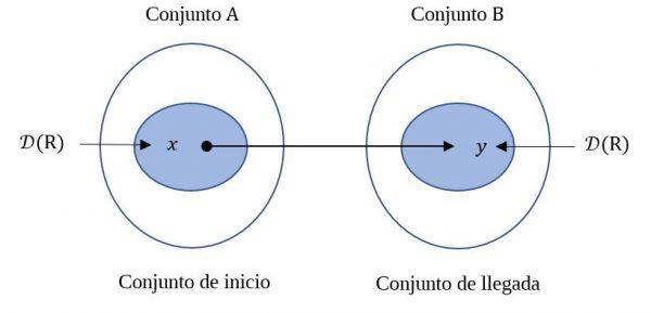 diagrama del dominio y rango de una relación binaria