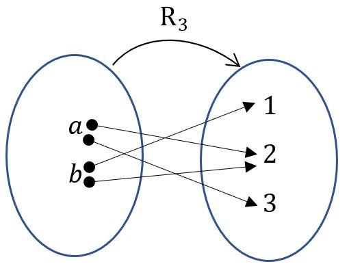 Diagrama de la Relación binaria R_3