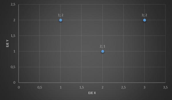 Ubicación de 3 pares ordenados en un plano cartesiano