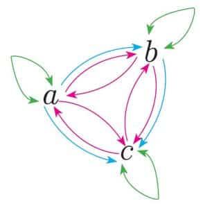 Gráfica de la relación de equivalencia