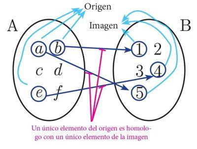 diagrama sagital de una correspondencia biunívoca