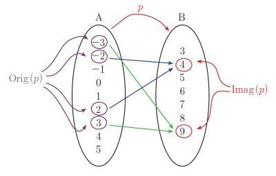 correspondencia entre dos conjuntos A y B