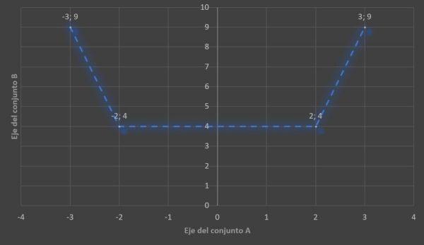 diagrama de la correspondencia p de dos conjuntos A y B