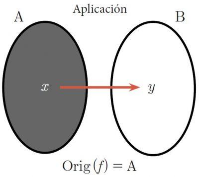 diagrama de una aplicación matemática