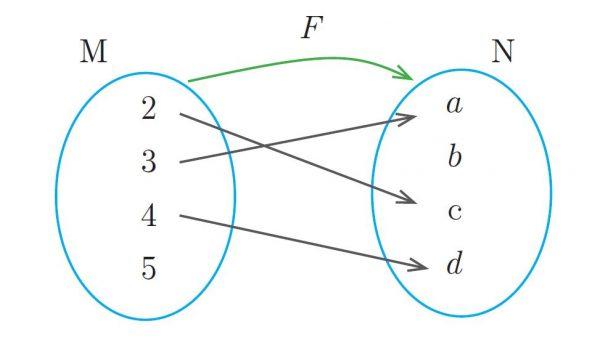 diagrama sagital de la correspondencia entre dos conjuntos