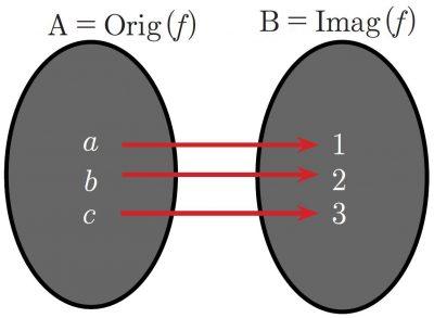 diagrama sagital de una aplicación biyectiva