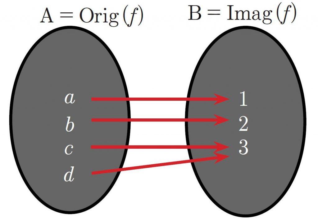 diagrama de aplicación sobreyectiva