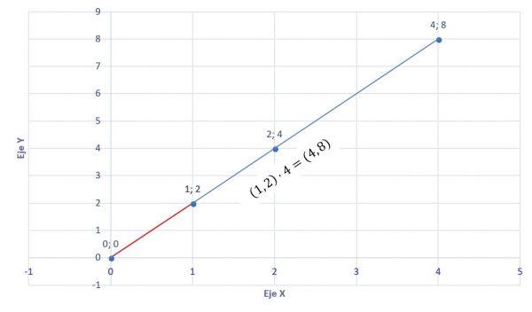 gráfica del producto de un par ordenado y numero