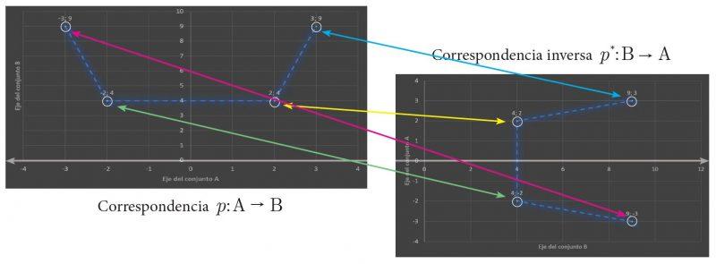 gráfico de producto cartesiano de la correspondencia y su inversa de dos conjuntos dados