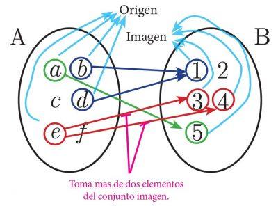 Diagrama de correspondencia multívoca