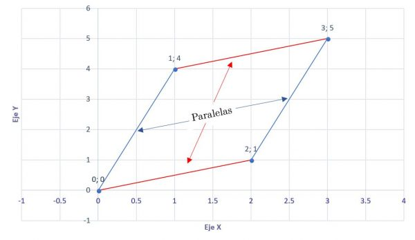 gráfica de la suma de dos pares ordenados