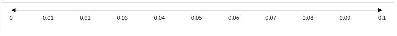 Representación de las centésimas en la recta real de 0.01 en 0.01 desde 0 hasta 0.1