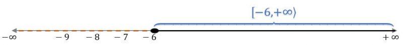 Recta real del intervalo cerrado e infinito por la derecha [-6,+∞⟩