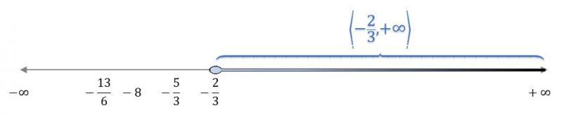 Recta real del intervalo abierto e invito por la derecha 〈2/3,+∞〉