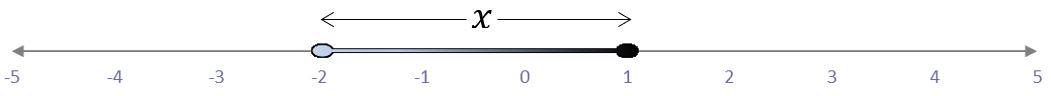 representación del intervalo semiabierto ⟨-2,1] en la recta real