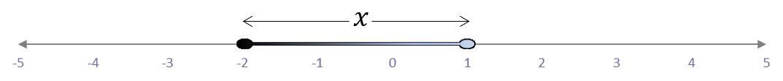 representación del intervalo semiabierto por la derecha [-2,1⟩