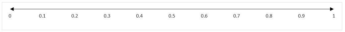 decimales de la recta real de 0.1 en 0.1 del 0 al 1