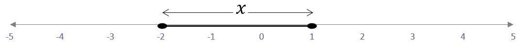 recta numérica del intervalo cerrado por [-2,1]