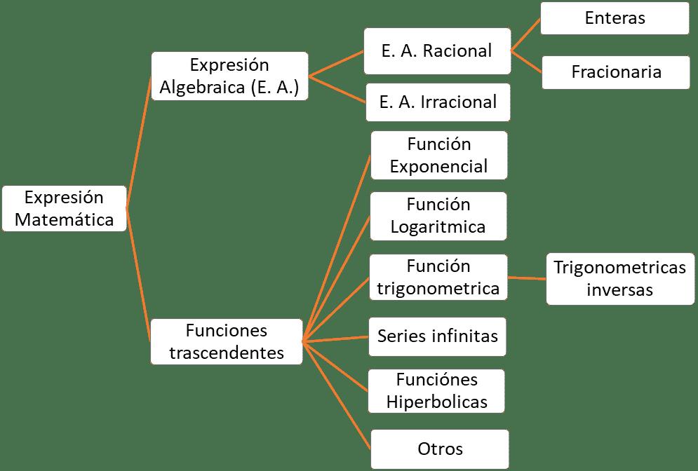 Diagrama del árbol de las expresiones matemáticas