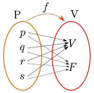 Esquema de la relación entre las proposiciones y sus valores de verdad en un diagrama de Venn