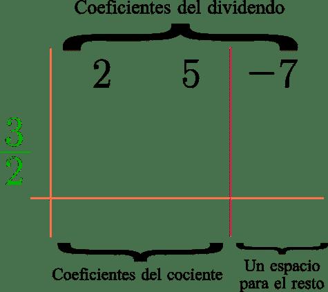 """Esquema del metodo de ruffni al dividir los polinomios """"2x^2 + 5x - 7"""" y """"2x-3""""."""